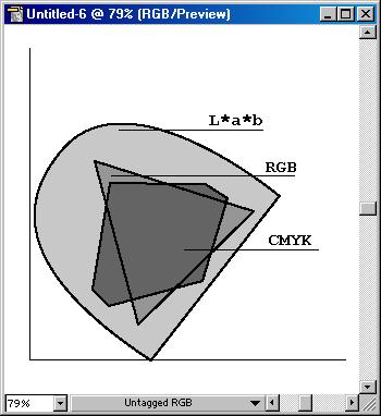 Упрощенная схема цветового охвата моделей L*a*b, RGB, CMYK.